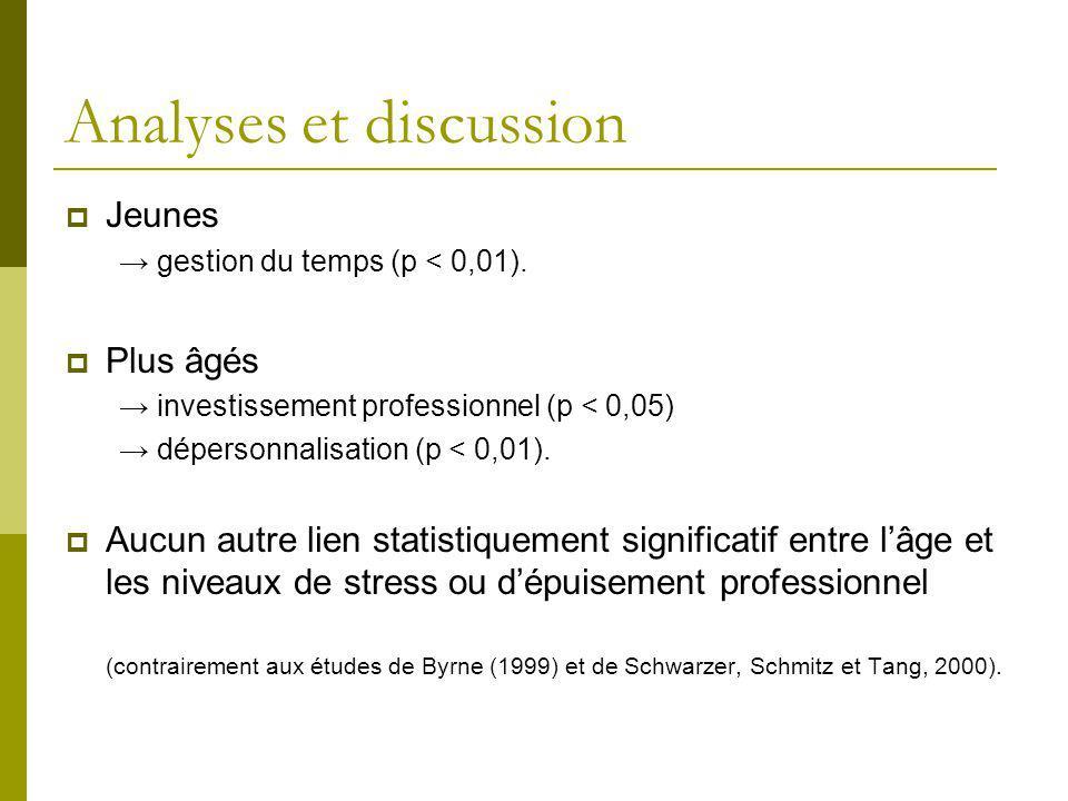 Analyses et discussion Jeunes gestion du temps (p < 0,01). Plus âgés investissement professionnel (p < 0,05) dépersonnalisation (p < 0,01). Aucun autr