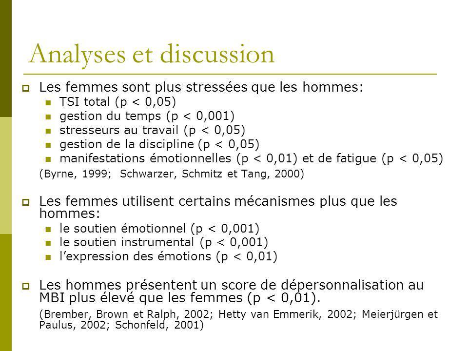Analyses et discussion Les femmes sont plus stressées que les hommes: TSI total (p < 0,05) gestion du temps (p < 0,001) stresseurs au travail (p < 0,0