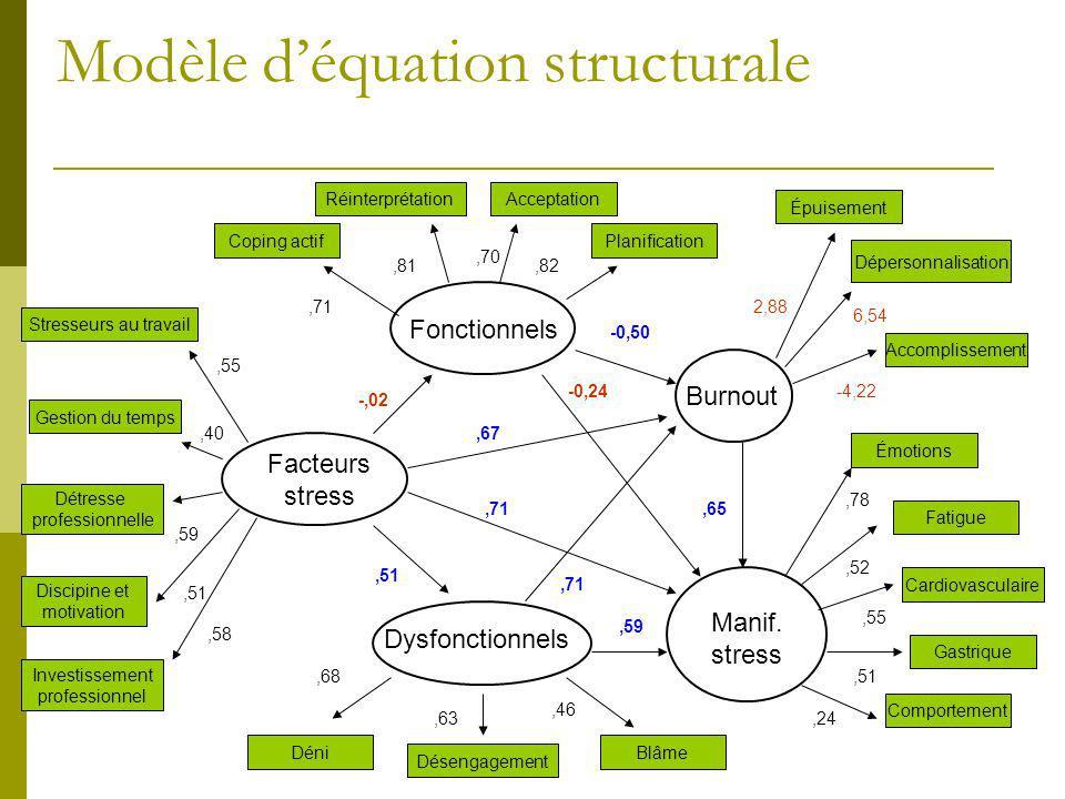Modèle déquation structurale Gestion du temps Stresseurs au travail Détresse professionnelle Discipine et motivation Investissement professionnel Copi