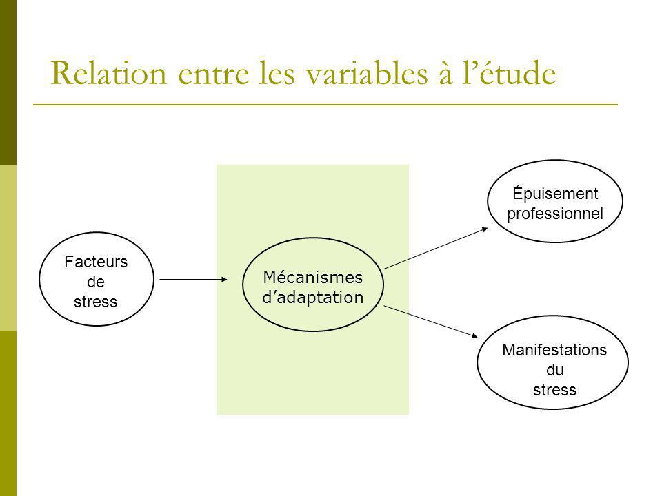 Relation entre les variables à létude Facteurs de stress Manifestations du stress Épuisement professionnel Mécanismes dadaptation