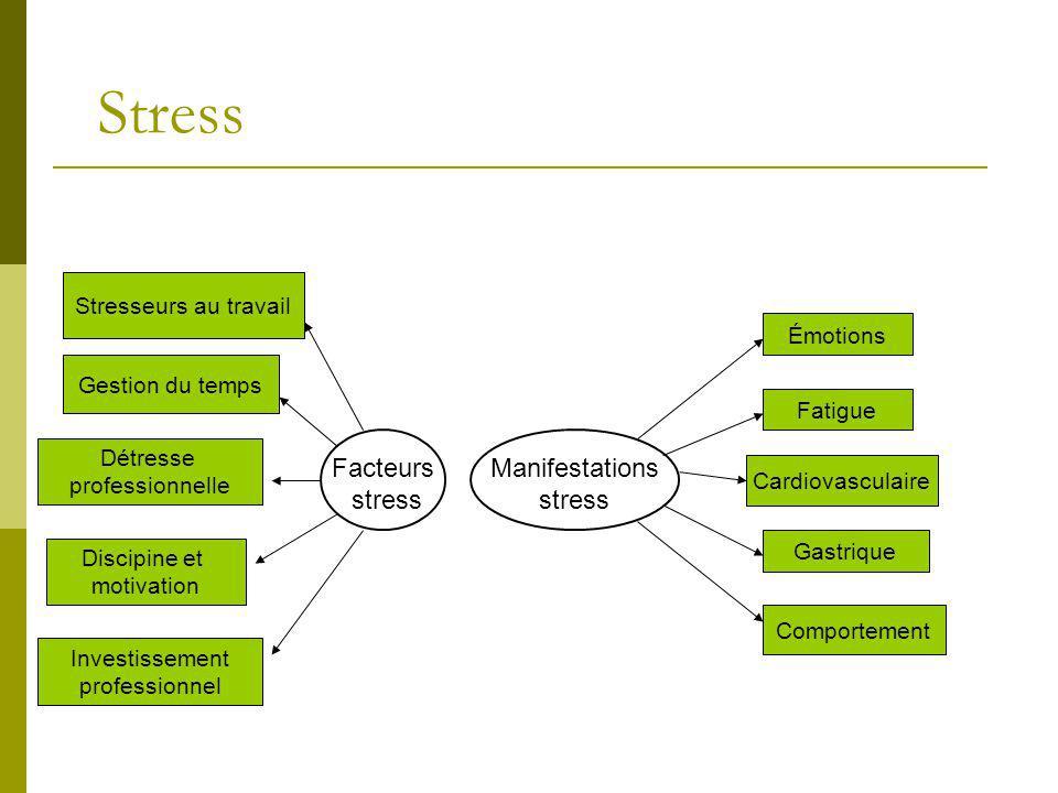 Stress Gestion du temps Stresseurs au travail Détresse professionnelle Discipine et motivation Investissement professionnel Facteurs stress Émotions F
