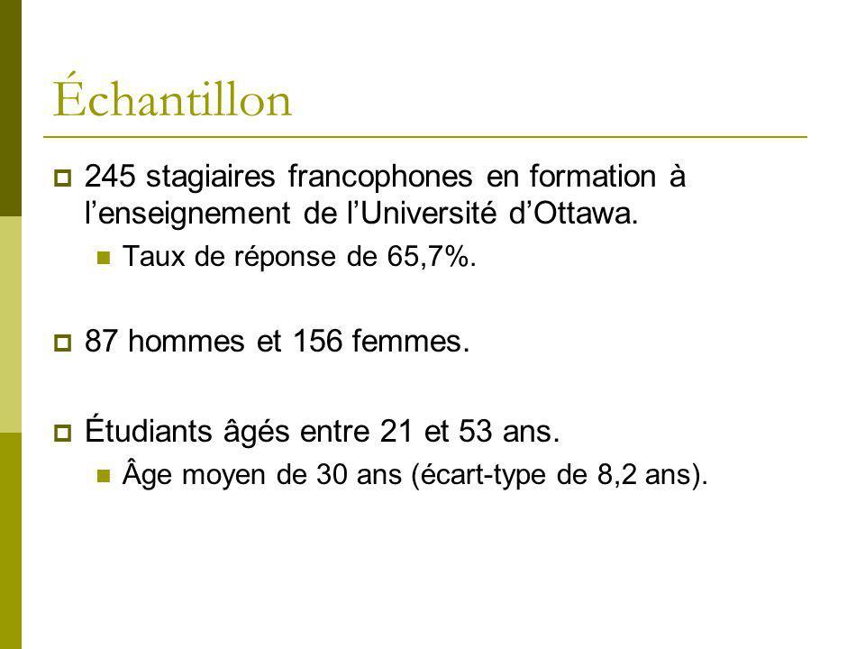 Échantillon 245 stagiaires francophones en formation à lenseignement de lUniversité dOttawa. Taux de réponse de 65,7%. 87 hommes et 156 femmes. Étudia