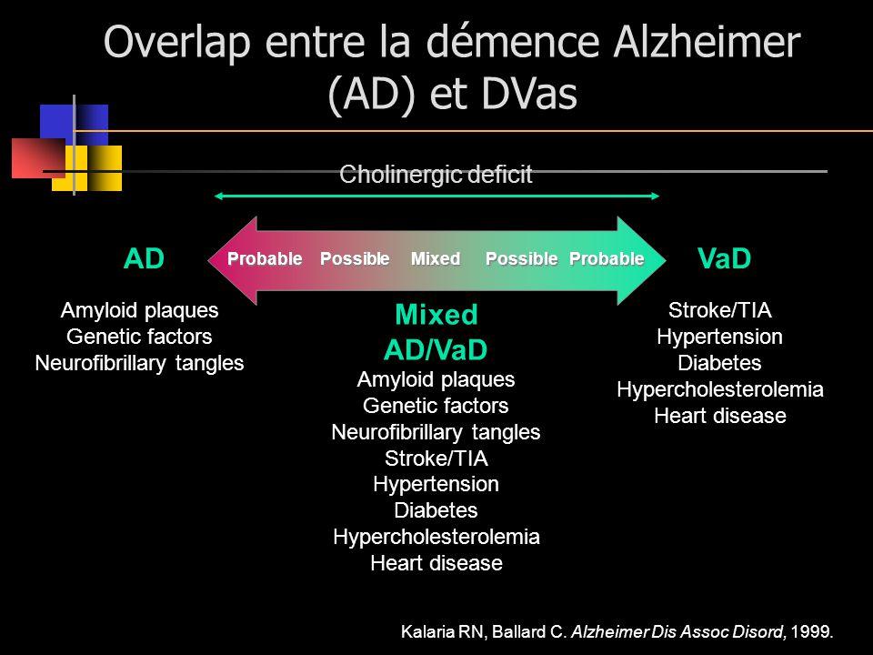 Probable Possible PossiblePossibleProbableMixed Overlap entre la démence Alzheimer (AD) et DVas VaDAD Mixed AD/VaD Amyloid plaques Genetic factors Neu