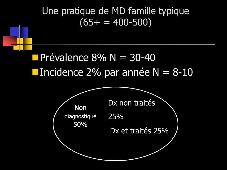 Prévalence 8% N = 30-40 Incidence 2% par année N = 8-10 Non diagnostiqué 50% Dx non traités 25% Dx et traités 25% Une pratique de MD famille typique (