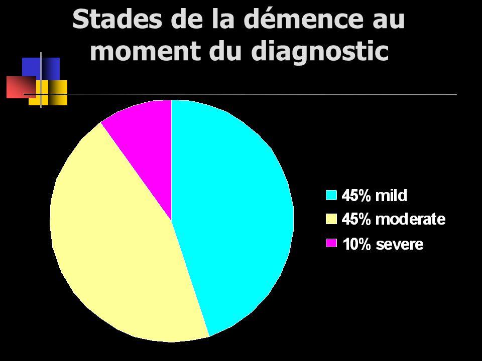 Stades de la démence au moment du diagnostic