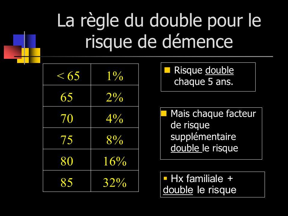 La règle du double pour le risque de démence Risque double chaque 5 ans. Mais chaque facteur de risque supplémentaire double le risque < 651% 652% 704