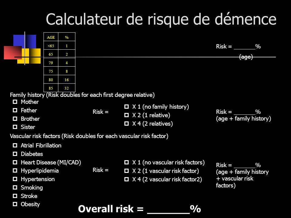 Calculateur de risque de démence Family history (Risk doubles for each first degree relative) X 1 (no family history) X 2 (1 relative) X 4 (2 relative