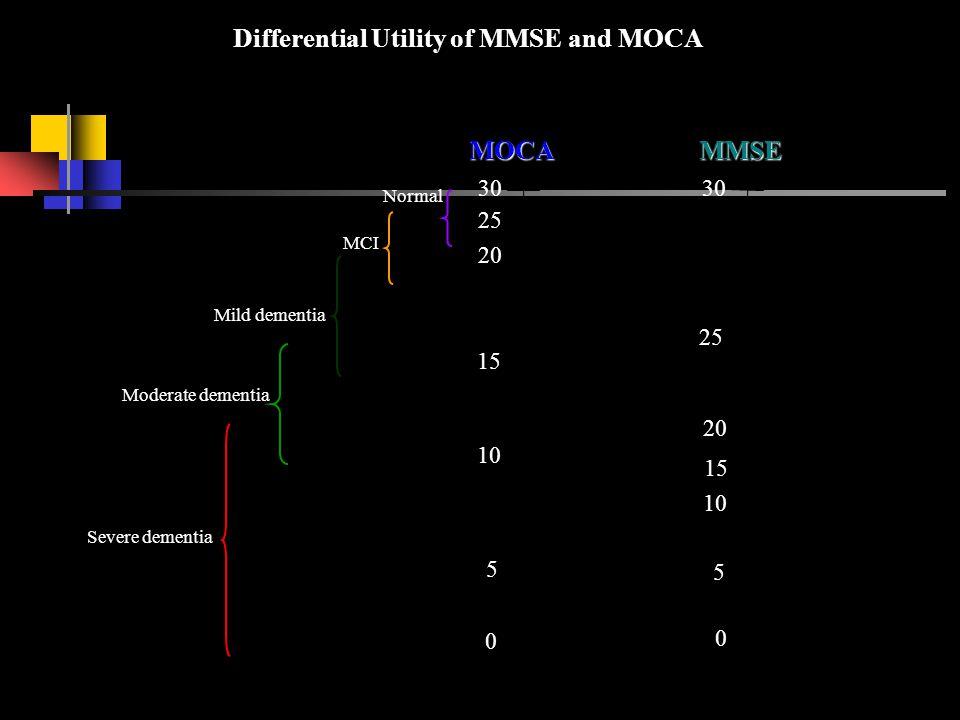 Differential Utility of MMSE and MOCA 30 20 10 30 25 10 0 0 5 15 25 MOCA MMSE 5 15 20 Normal MCI Mild dementia Moderate dementia Severe dementia
