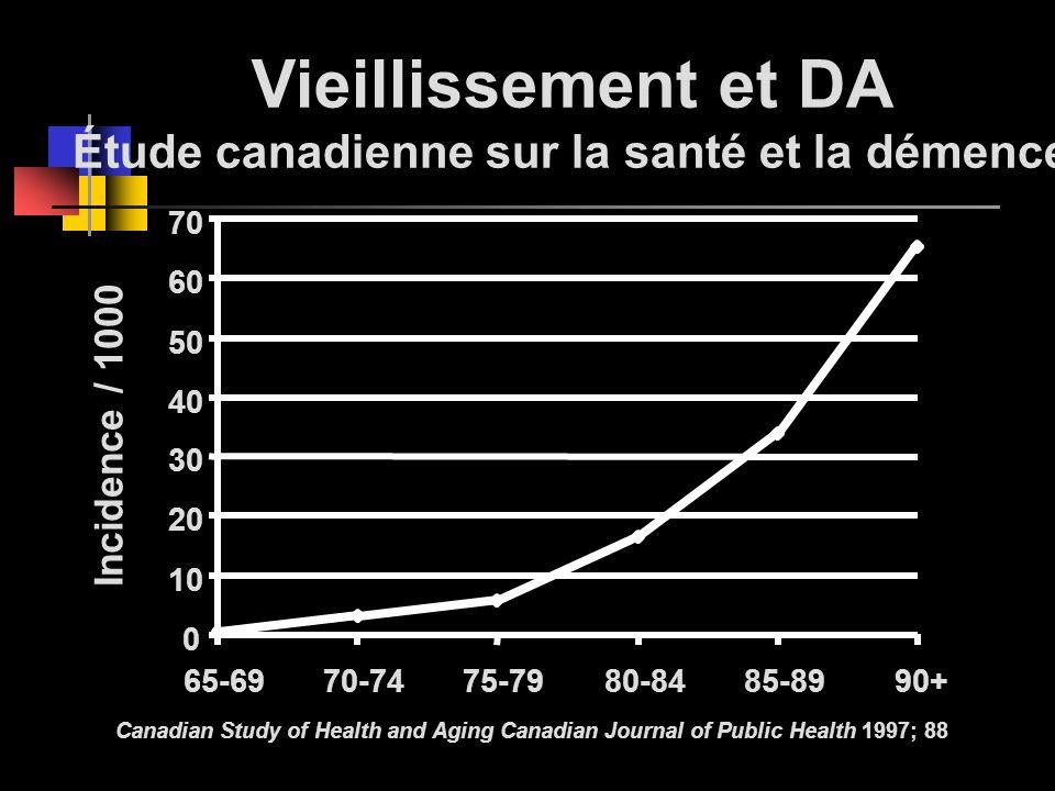 Vieillissement et DA Étude canadienne sur la santé et la démence Incidence / 1000 Canadian Study of Health and Aging Canadian Journal of Public Health