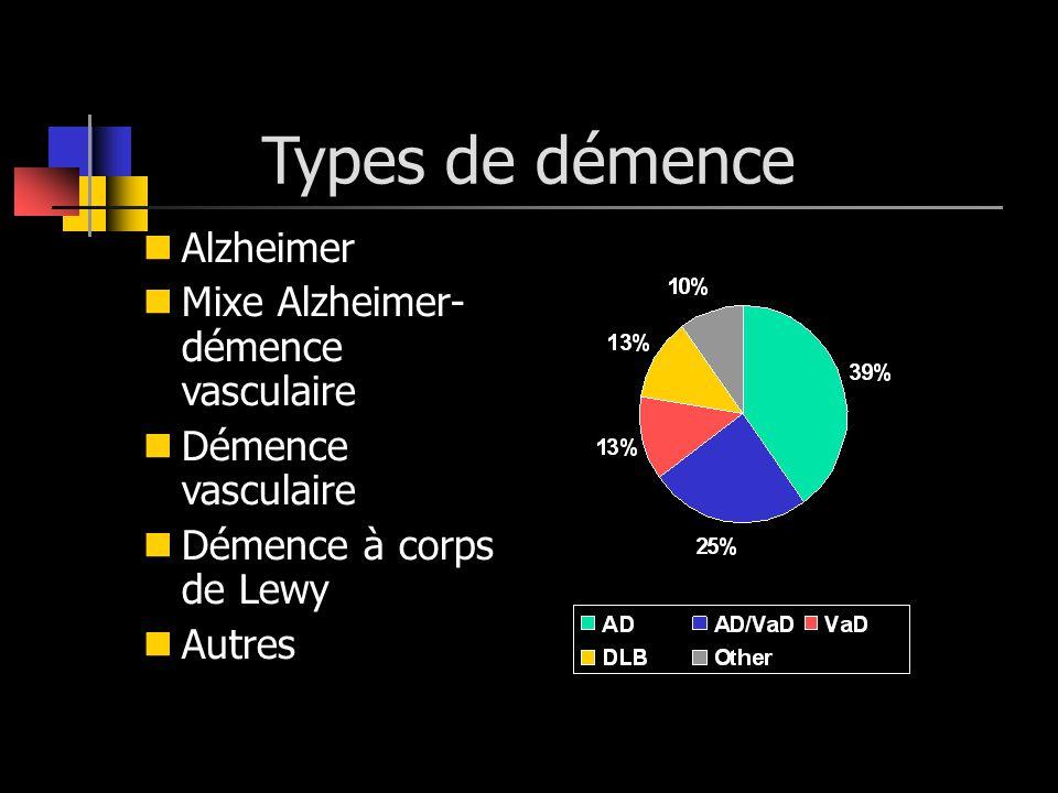 Types de démence Alzheimer Mixe Alzheimer- démence vasculaire Démence vasculaire Démence à corps de Lewy Autres