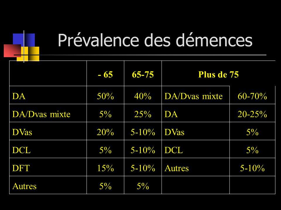 Prévalence des démences - 6565-75Plus de 75 DA50%40%DA/Dvas mixte60-70% DA/Dvas mixte5%25%DA20-25% DVas20%5-10%DVas5% DCL5%5-10%DCL5% DFT15%5-10%Autre