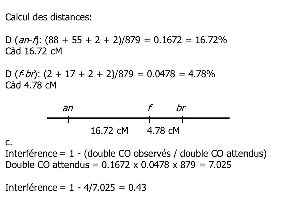 Calcul des distances: D (an-f): (88 + 55 + 2 + 2)/879 = 0.1672 = 16.72% Càd 16.72 cM D (f-br): (2 + 17 + 2 + 2)/879 = 0.0478 = 4.78% Càd 4.78 cM anfbr