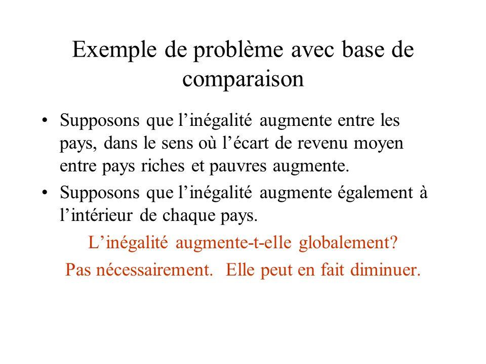 Exemple de problème avec base de comparaison Supposons que linégalité augmente entre les pays, dans le sens où lécart de revenu moyen entre pays riche