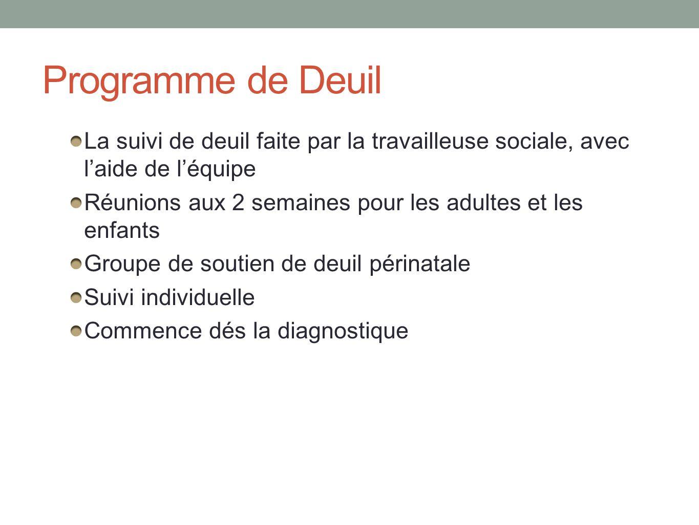Programme de Deuil La suivi de deuil faite par la travailleuse sociale, avec laide de léquipe Réunions aux 2 semaines pour les adultes et les enfants