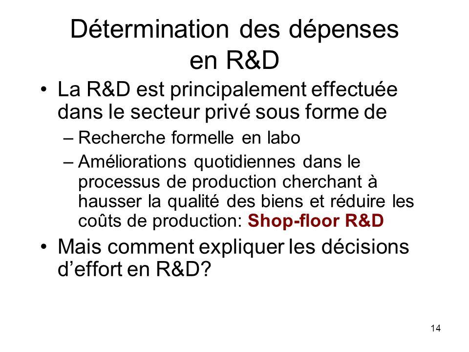 14 Détermination des dépenses en R&D La R&D est principalement effectuée dans le secteur privé sous forme de –Recherche formelle en labo –Améliorations quotidiennes dans le processus de production cherchant à hausser la qualité des biens et réduire les coûts de production: Shop-floor R&D Mais comment expliquer les décisions deffort en R&D?