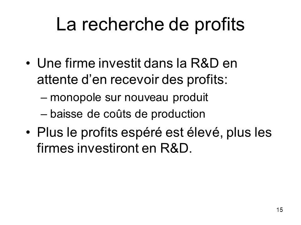 15 La recherche de profits Une firme investit dans la R&D en attente den recevoir des profits: –monopole sur nouveau produit –baisse de coûts de production Plus le profits espéré est élevé, plus les firmes investiront en R&D.