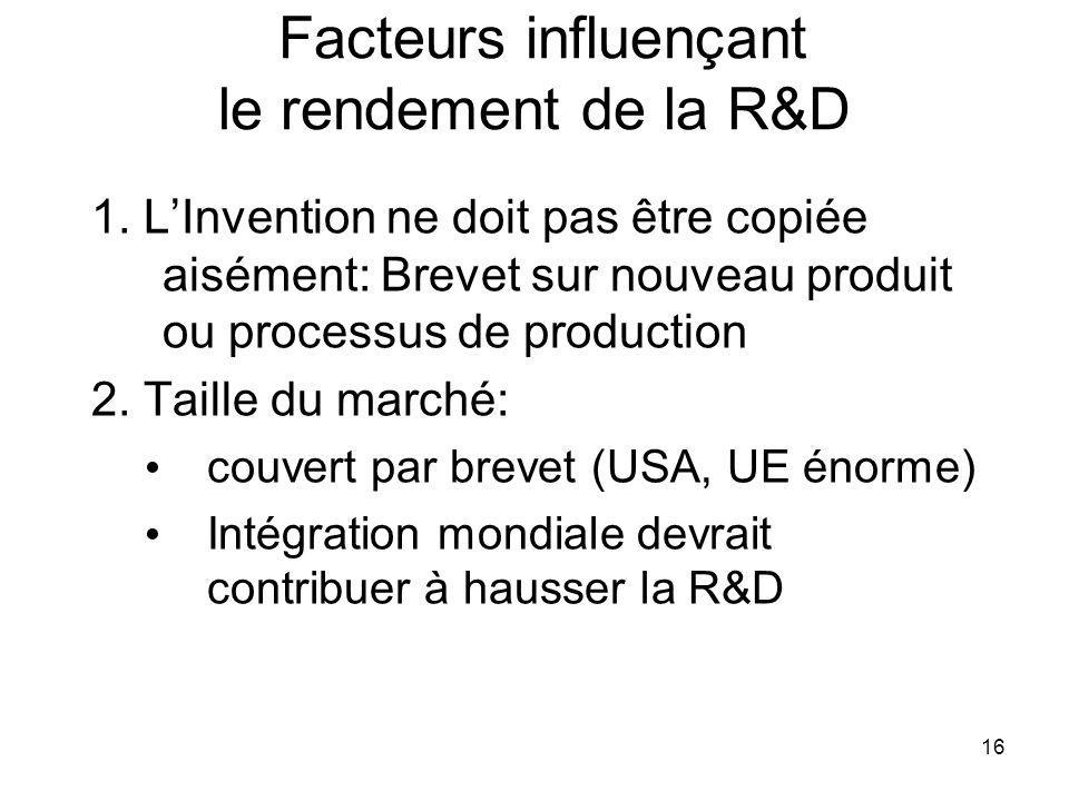 16 Facteurs influençant le rendement de la R&D 1. LInvention ne doit pas être copiée aisément: Brevet sur nouveau produit ou processus de production 2