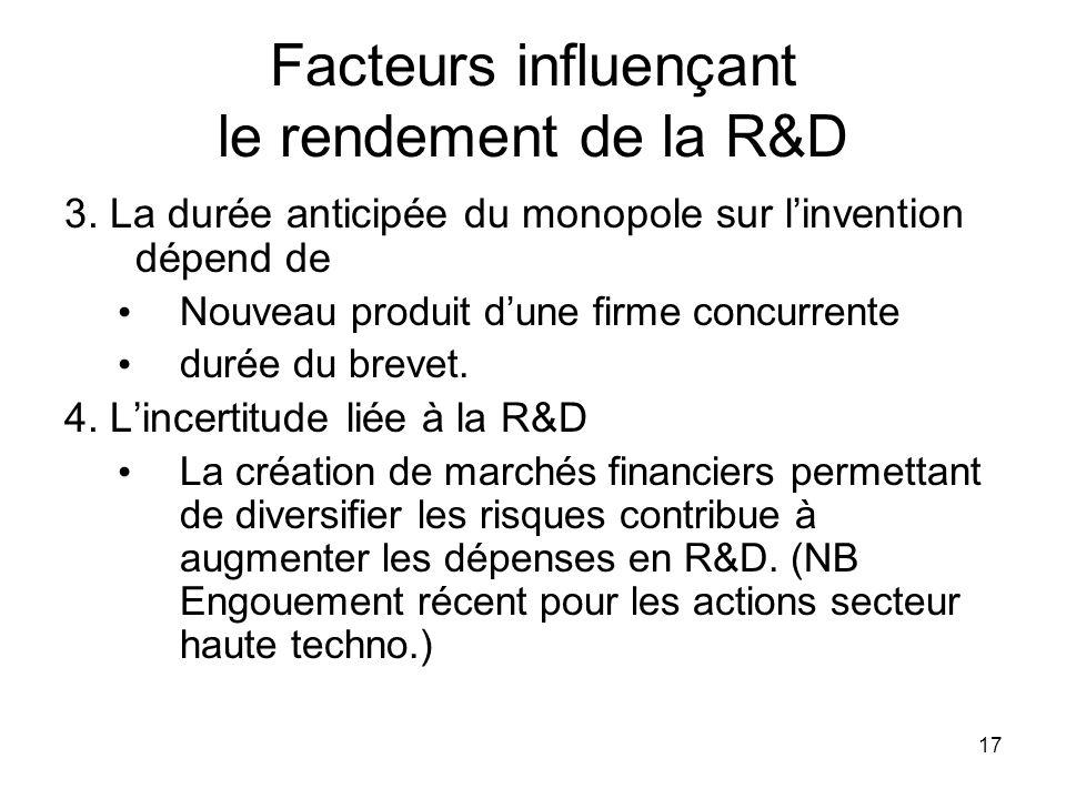 17 Facteurs influençant le rendement de la R&D 3. La durée anticipée du monopole sur linvention dépend de Nouveau produit dune firme concurrente durée
