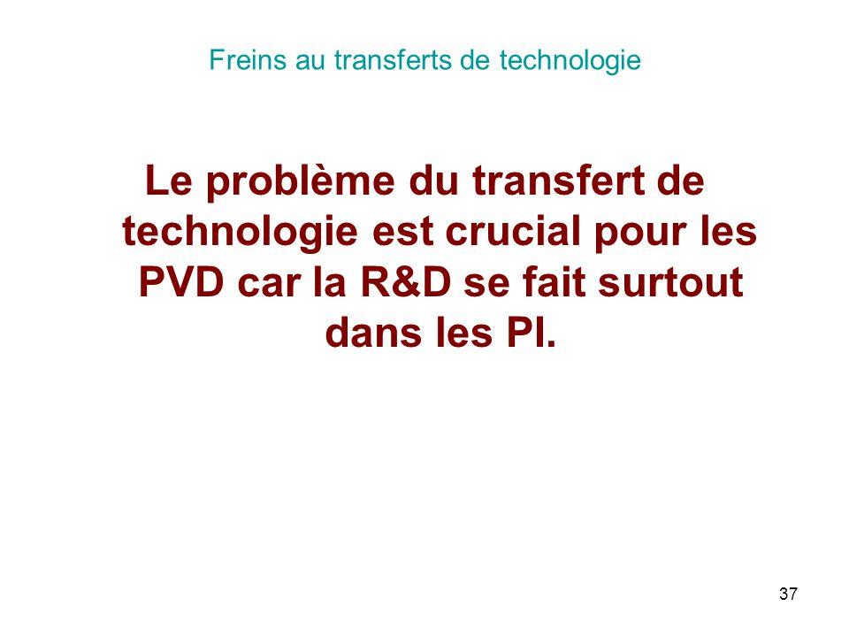 37 Freins au transferts de technologie Le problème du transfert de technologie est crucial pour les PVD car la R&D se fait surtout dans les PI.