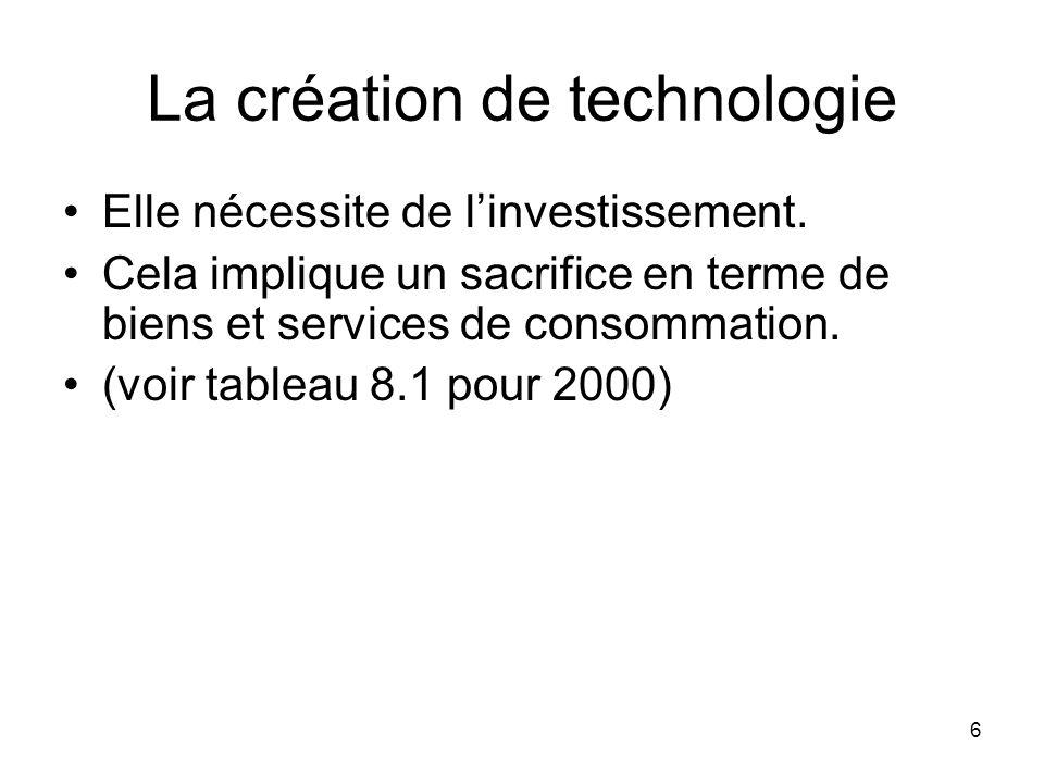 6 La création de technologie Elle nécessite de linvestissement. Cela implique un sacrifice en terme de biens et services de consommation. (voir tablea
