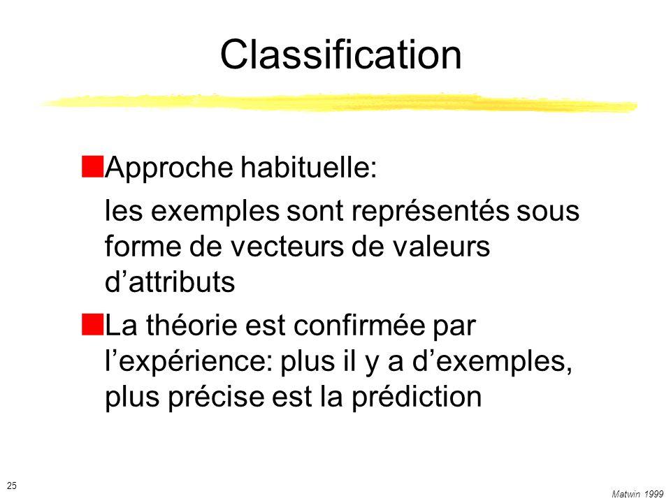 Matwin 1999 25 Classification Approche habituelle: les exemples sont représentés sous forme de vecteurs de valeurs dattributs La théorie est confirmée par lexpérience: plus il y a dexemples, plus précise est la prédiction