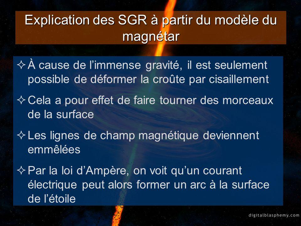 Explication des SGR à partir du modèle du magnétar À cause de limmense gravité, il est seulement possible de déformer la croûte par cisaillement Cela
