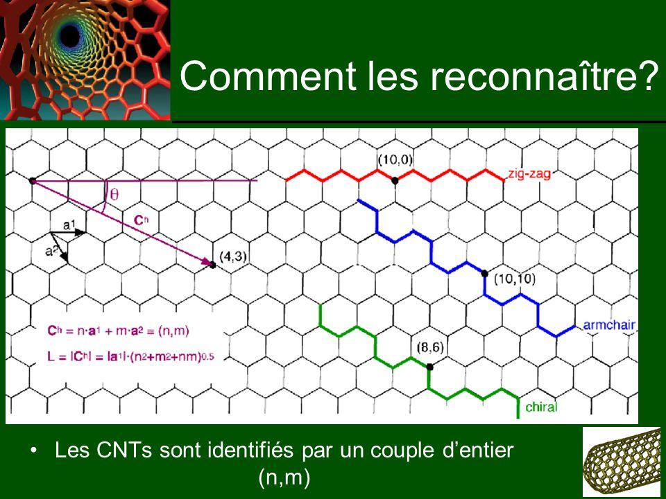 Comment les reconnaître Les CNTs sont identifiés par un couple dentier (n,m)