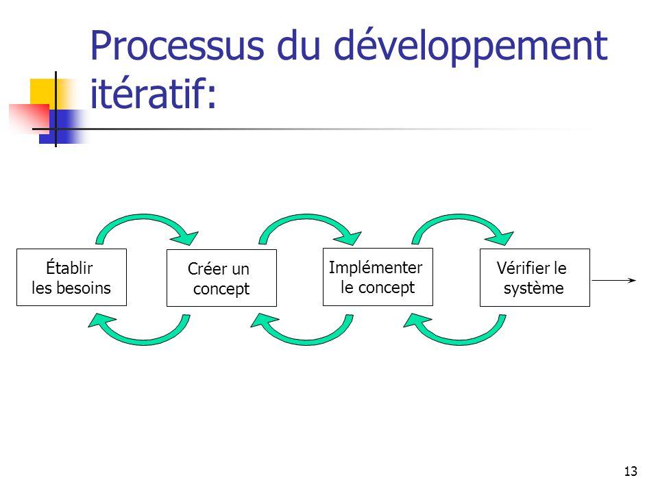 13 Processus du développement itératif: Établir les besoins Créer un concept Implémenter le concept Vérifier le système