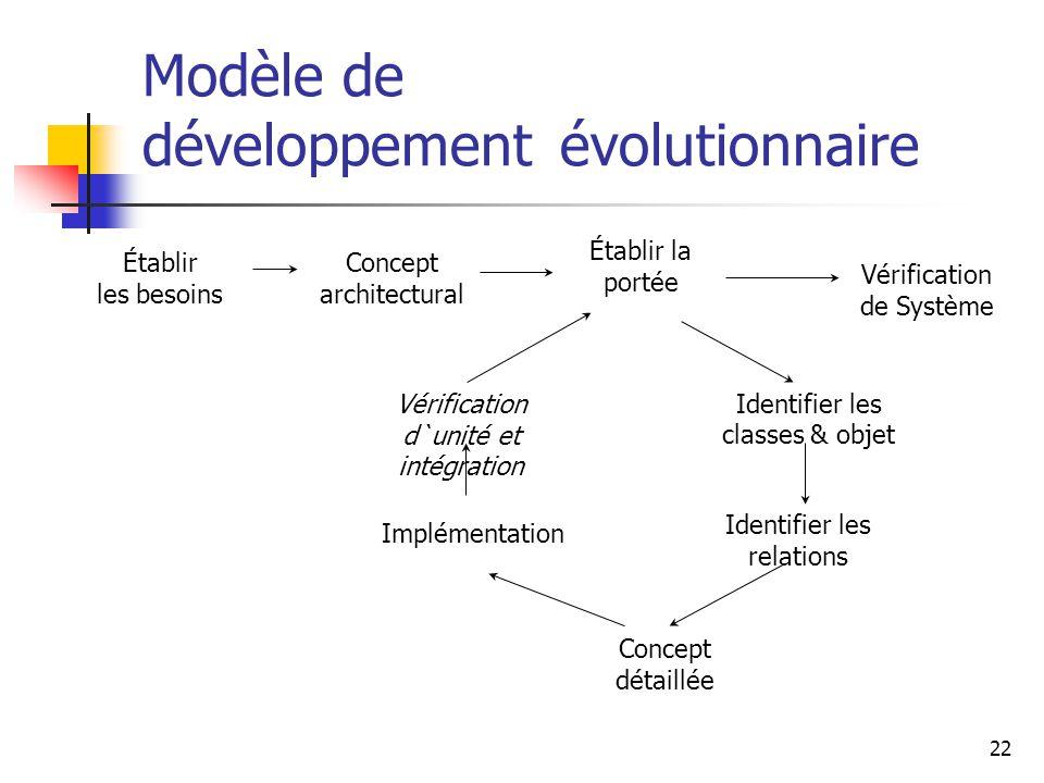 22 Modèle de développement évolutionnaire Établir les besoins Concept architectural Établir la portée Vérification d`unité et intégration Implémentati