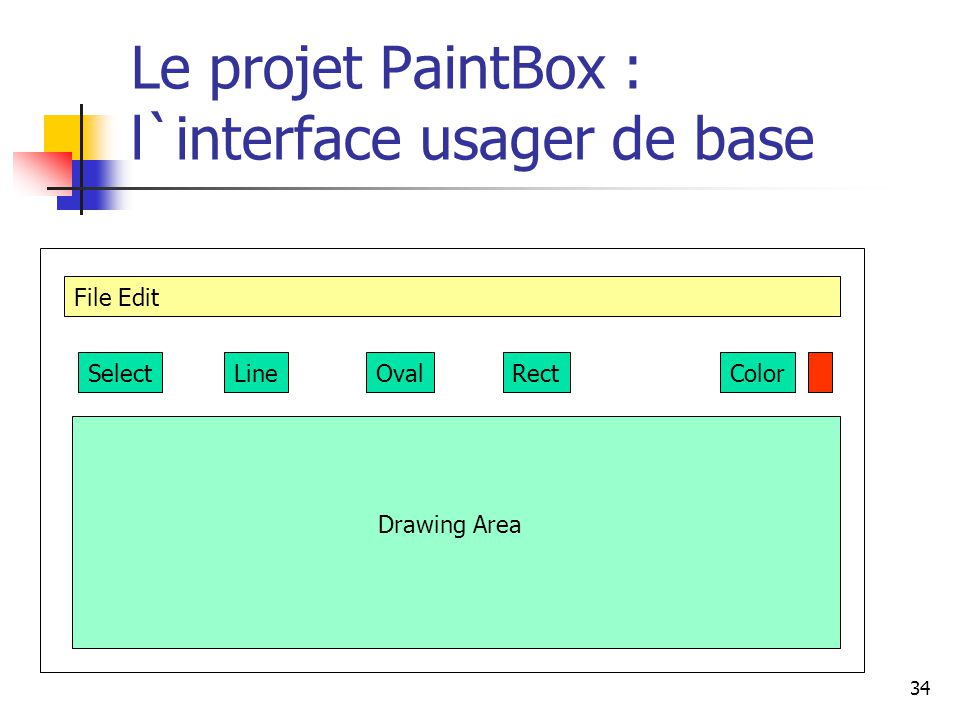 34 Le projet PaintBox : l`interface usager de base File Edit SelectOvalLineRectColor Drawing Area