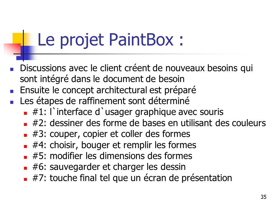 35 Le projet PaintBox : Discussions avec le client créent de nouveaux besoins qui sont intégré dans le document de besoin Ensuite le concept architect