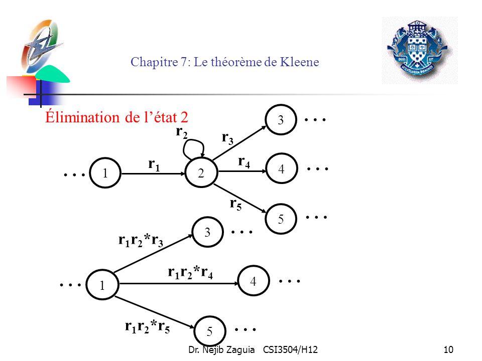 Dr. Nejib Zaguia CSI3504/H1210 Chapitre 7: Le théorème de Kleene Élimination de létat 2 5 … 2 3 r3r3 … … 1 4 … r4r4 r2r2 r5r5 r1r1 5 … 1 3 r 1 r 2 *r