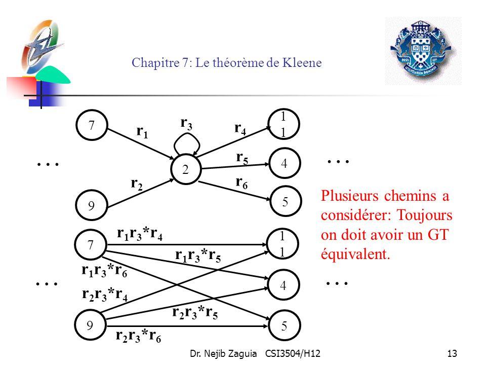 Dr. Nejib Zaguia CSI3504/H1213 Chapitre 7: Le théorème de Kleene 7 2 9 1 5 4 … … r1r1 r6r6 r5r5 r4r4 r2r2 r3r3 7 9 1 5 4 … … r 1 r 3 *r 4 r 1 r 3 *r 5