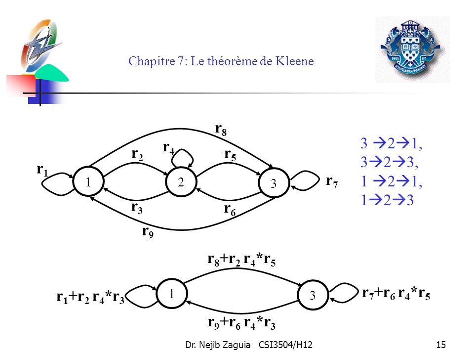 Dr. Nejib Zaguia CSI3504/H1215 Chapitre 7: Le théorème de Kleene 3 2 1, 3 2 3, 1 2 1, 1 2 3 2 r5r5 3 r6r6 1 r2r2 r3r3 r7r7 r4r4 r1r1 r9r9 r8r8 3 1 r 7