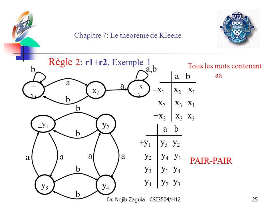 Dr. Nejib Zaguia CSI3504/H1225 Chapitre 7: Le théorème de Kleene Tous les mots contenant aa b –x1–x1 +x3+x3 a a,b b x2x2 a +y1+y1 y2y2 b b a y3y3 y4y4