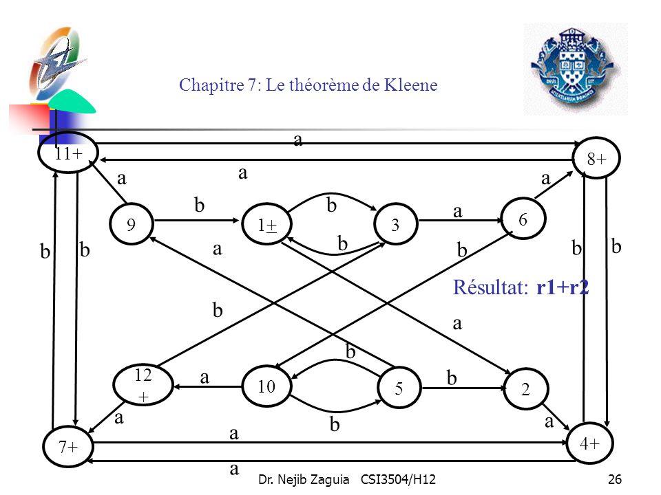 Dr. Nejib Zaguia CSI3504/H1226 Chapitre 7: Le théorème de Kleene 1+1+9 6 bb 3 a b 10 12 + 2 b a 5 b b 11+ 7+ 4+ 8+ b b b b a a a a a a aa a a b b Résu