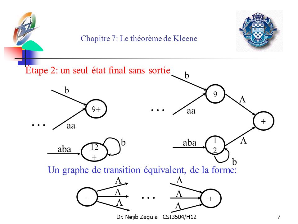 Dr. Nejib Zaguia CSI3504/H127 Chapitre 7: Le théorème de Kleene Étape 2: un seul état final sans sortie … 9 + b aa aba 1212 b … 9+ aa aba 12 + b b Un