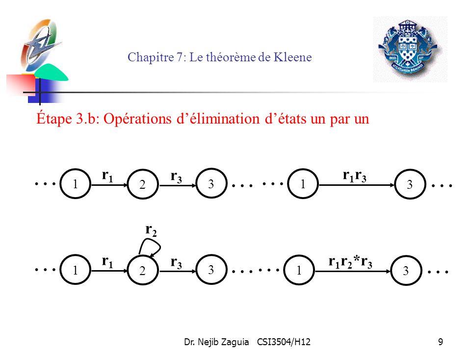 Dr. Nejib Zaguia CSI3504/H129 Chapitre 7: Le théorème de Kleene 3 1 2 r1r1 r3r3 r2r2 … … 3 1 2 r1r1 r3r3 … … 1 3 r 1 r 2 *r 3 … … 1 3 r1r3r1r3 … … Éta