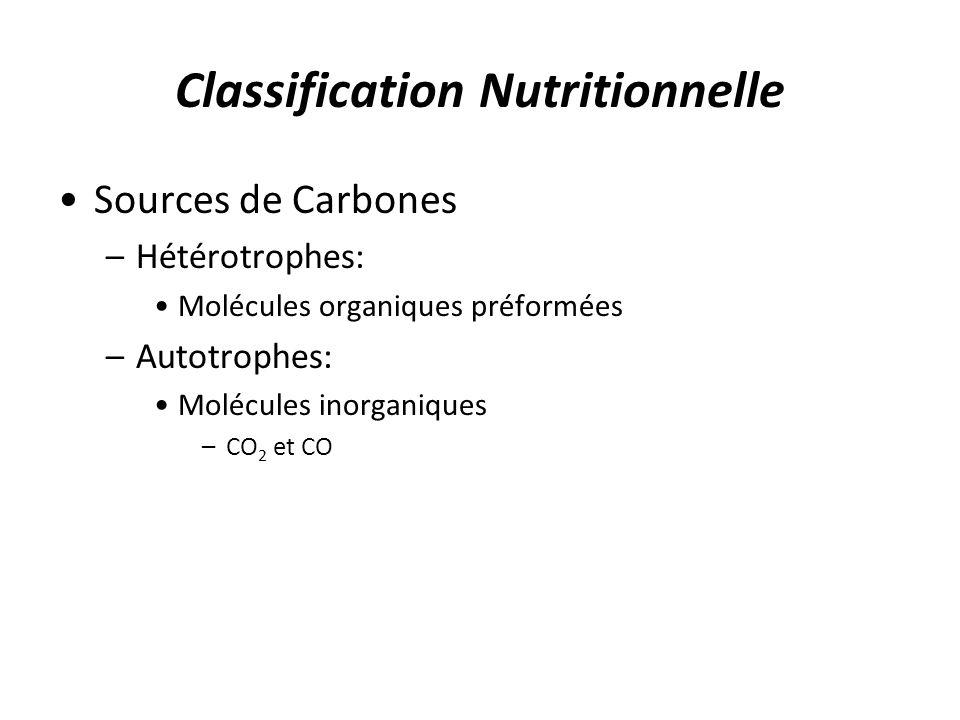 Classification Nutritionnelle Sources de Carbones –Hétérotrophes: Molécules organiques préformées –Autotrophes: Molécules inorganiques –CO 2 et CO