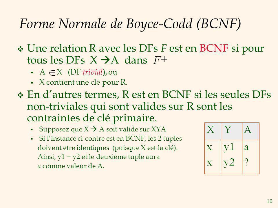 10 Forme Normale de Boyce-Codd (BCNF) Une relation R avec les DFs F est en BCNF si pour tous les DFs X A dans A X (DF trivial ), ou X contient une clé pour R.