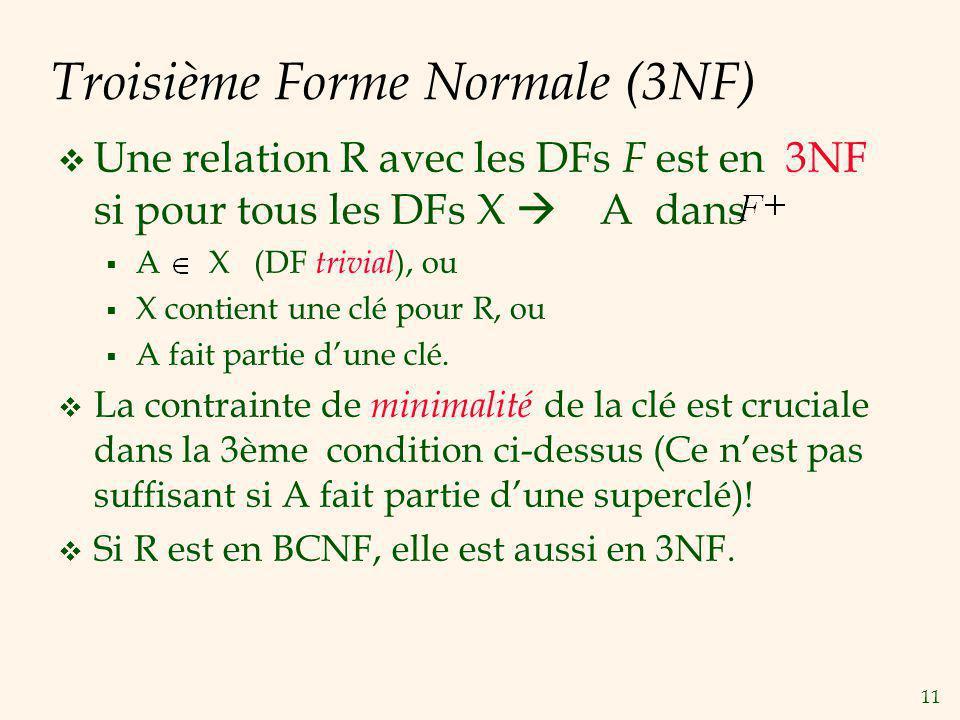 11 Troisième Forme Normale (3NF) Une relation R avec les DFs F est en 3NF si pour tous les DFs X A dans A X (DF trivial ), ou X contient une clé pour R, ou A fait partie dune clé.