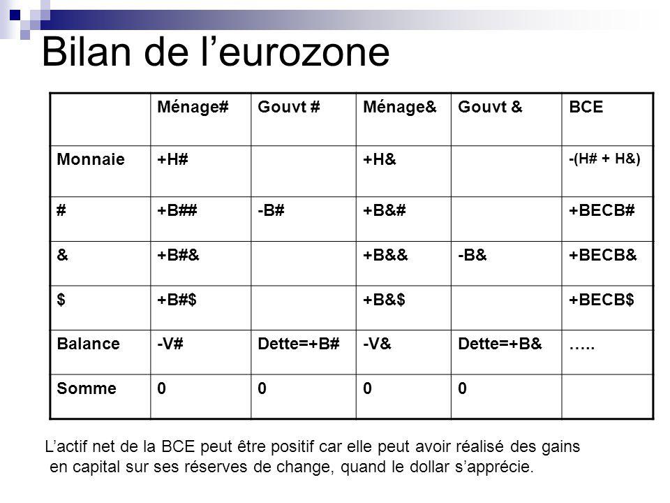 Bilan de leurozone Ménage#Gouvt #Ménage&Gouvt &BCE Monnaie+H#+H& -(H# + H&) #+B##-B#+B&#+BECB# &+B#&+B&&-B&+BECB& $+B#$+B&$+BECB$ Balance-V#Dette=+B#-V&Dette=+B&…..