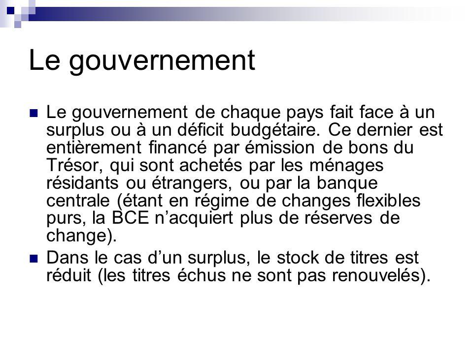 Le gouvernement Le gouvernement de chaque pays fait face à un surplus ou à un déficit budgétaire.