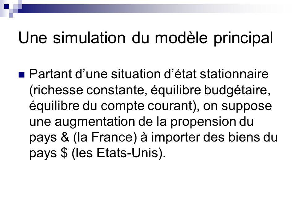 Une simulation du modèle principal Partant dune situation détat stationnaire (richesse constante, équilibre budgétaire, équilibre du compte courant), on suppose une augmentation de la propension du pays & (la France) à importer des biens du pays $ (les Etats-Unis).