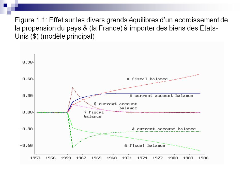 Figure 1.1: Effet sur les divers grands équilibres dun accroissement de la propension du pays & (la France) à importer des biens des États- Unis ($) (modèle principal)