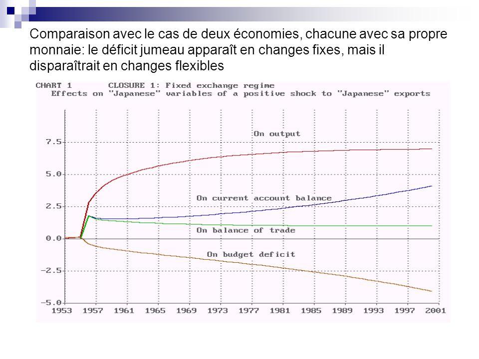 Comparaison avec le cas de deux économies, chacune avec sa propre monnaie: le déficit jumeau apparaît en changes fixes, mais il disparaîtrait en changes flexibles