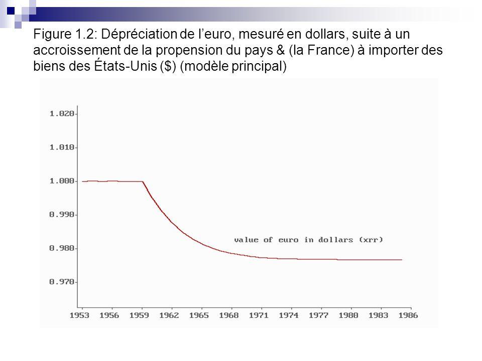 Figure 1.2: Dépréciation de leuro, mesuré en dollars, suite à un accroissement de la propension du pays & (la France) à importer des biens des États-Unis ($) (modèle principal)