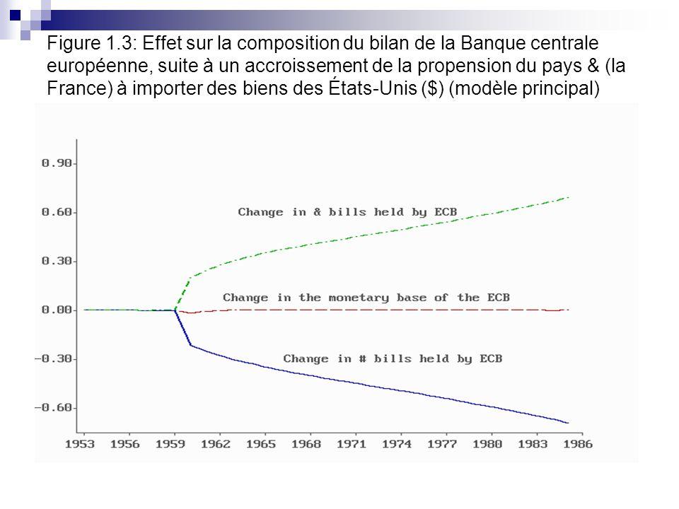 Figure 1.3: Effet sur la composition du bilan de la Banque centrale européenne, suite à un accroissement de la propension du pays & (la France) à importer des biens des États-Unis ($) (modèle principal)