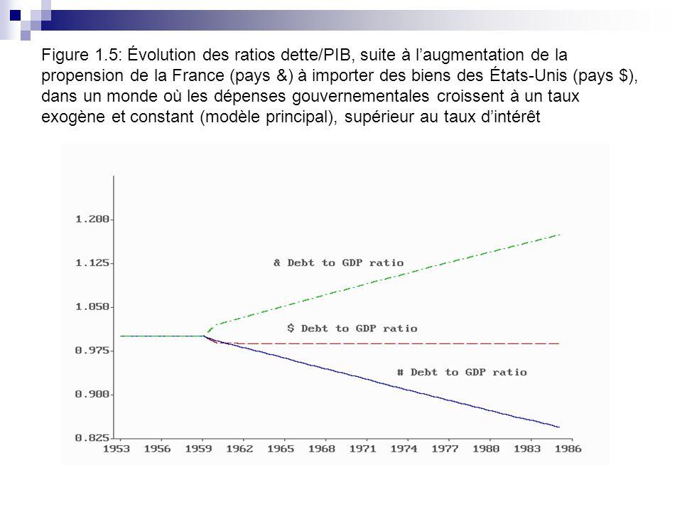Figure 1.5: Évolution des ratios dette/PIB, suite à laugmentation de la propension de la France (pays &) à importer des biens des États-Unis (pays $), dans un monde où les dépenses gouvernementales croissent à un taux exogène et constant (modèle principal), supérieur au taux dintérêt