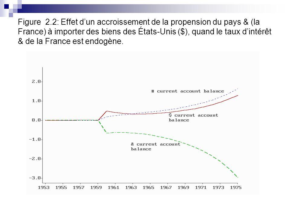Figure 2.2: Effet dun accroissement de la propension du pays & (la France) à importer des biens des États-Unis ($), quand le taux dintérêt & de la France est endogène.
